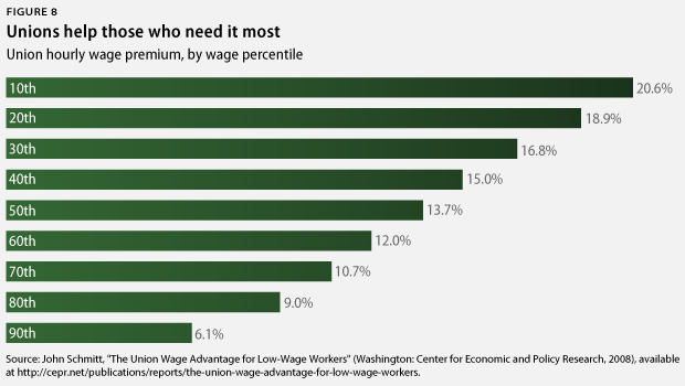 union wage premium by percentile