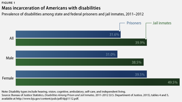 CriminalJusticeDisability-fig1
