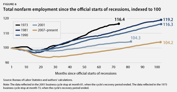 employment after recessions