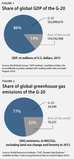 share of GDP and emissions