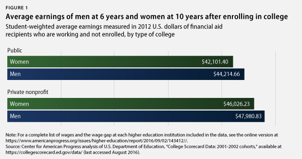 men vs. women average earnings