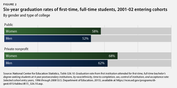 men vs. women graduation rates