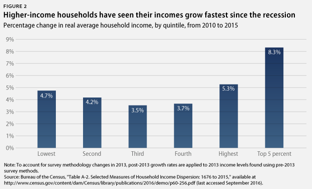 change in household income by quintile