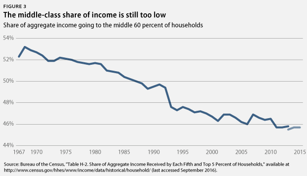 middle-class share of income