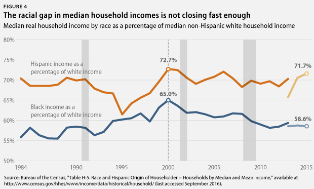 racial gap in median household income