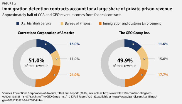 immigration contracts as share of private prison revenue