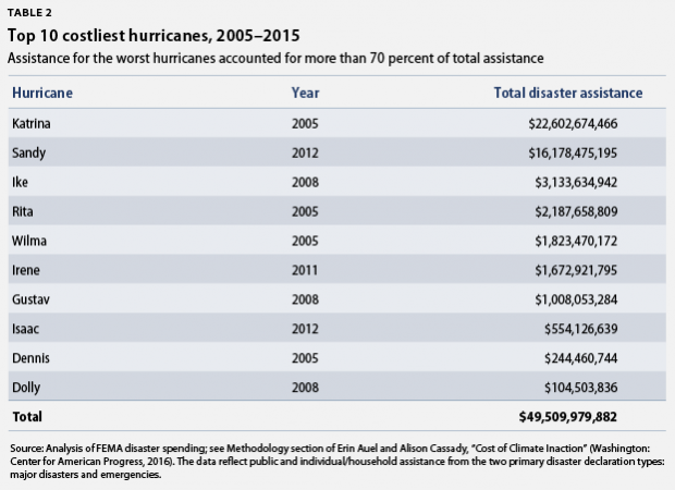 top 10 costliest hurricanes
