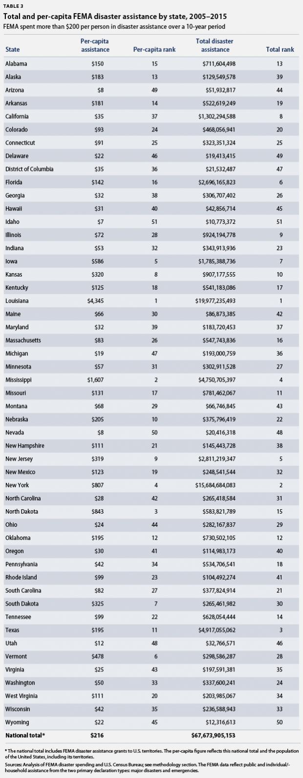 total/per-capita FEMA assistance
