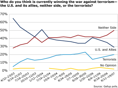 the effect of the terrorist attack in the united states to hollywood Terrorists had become a standard and reliable villain for hollywood action  movies, but when real-life terrorism struck within america's borders, the game.