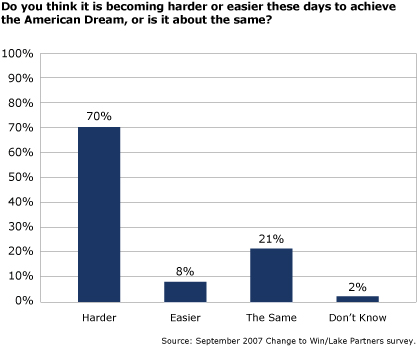 The hindrances in achieving the american dream