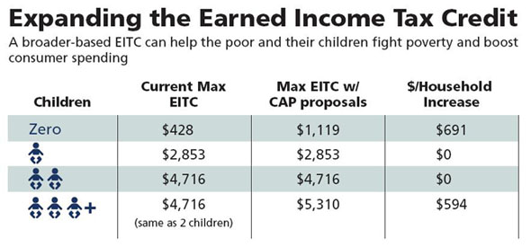 Earned Income Tax Credit And Child Tax Credit 101 Center