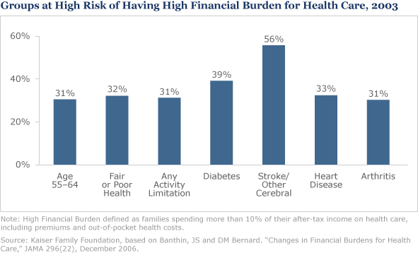 who is at risk for unaffordable care?