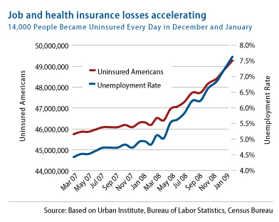 job and health insurance losses