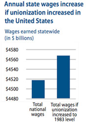 annual state wages increase if unionization increased in the United States