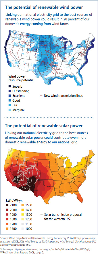 The potential of solar and wind power