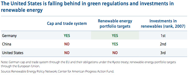 The United States is falling behind in green regulations and investments in renewable energy