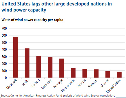 United States lags other large developed nations in wind power capacity