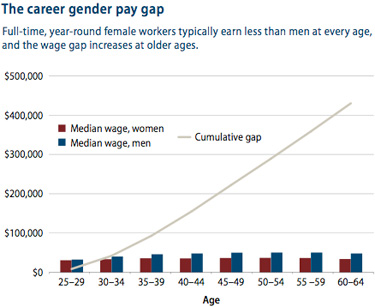 The career gender pay gap