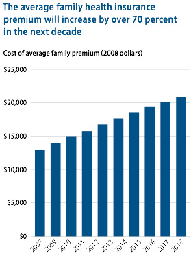 The average family health insurance premium will increase by over 70 percent in the next decade