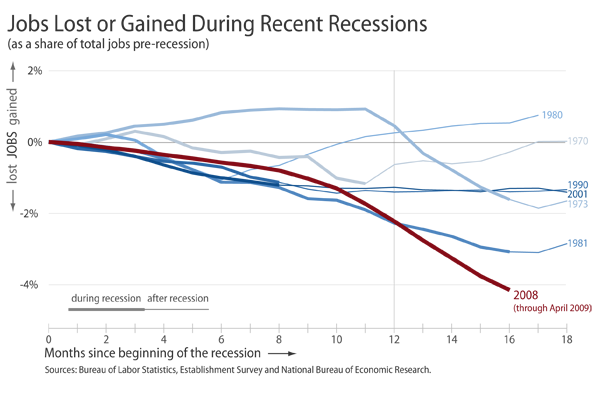 jobs lost by recession