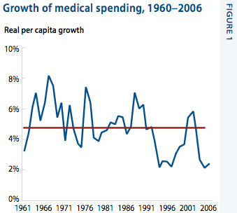 Growth of medical spending, 1960-2006