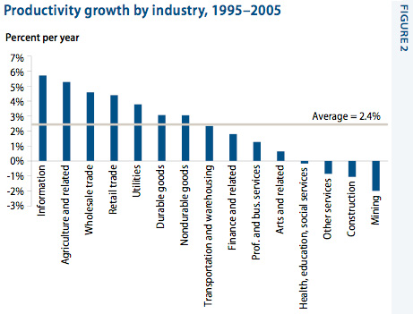 Productivity growth by industry, 1995-2005
