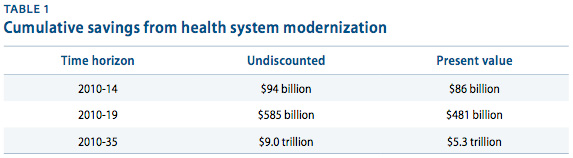 Cumulative savings from health system modernization