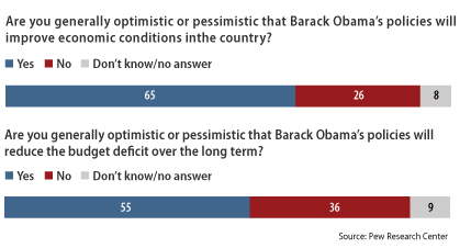 chart showing that Americans are generally optimistic about the Obama economic policies