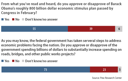 Chart showing that Americans generally approve of the stimulus plan