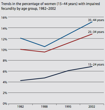 graph of trends in percentage of women aged 15 to 44 years with impaired fecundity by age group