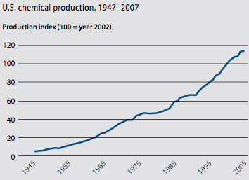 U.S. chemical production
