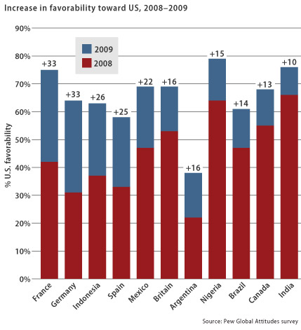 Increase in favorability toward U.S.