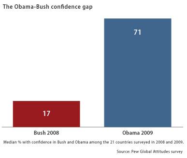The Obama-Bush confidence gap