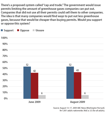 chart on energy policy opinion
