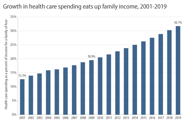Growth in health care spending eats up family income, 2001-2009