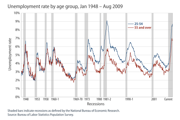 Unemployment rate by age group