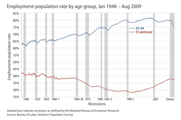 Employment-population rate by age group