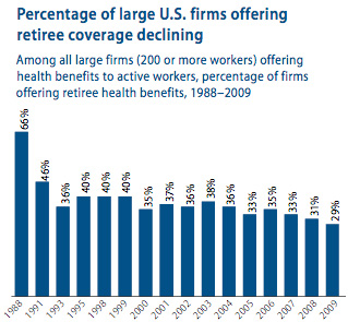 Percentage of large U.S. firms offering retiree coverage is declining