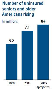 Number of uninsured seniors and older Americans rising