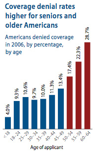 Coverage denial rates higher for seniors and older Americans