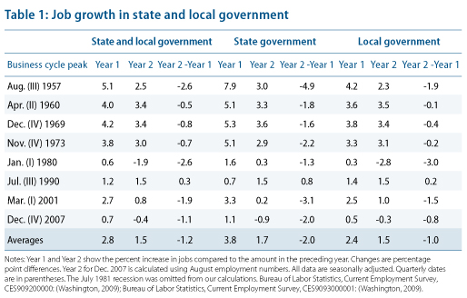 Job growth in state and local government