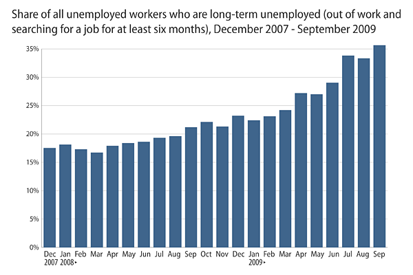 Share of unemployed workers who are long-term unemployed by year