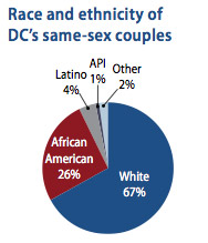 Race and ethnicity of DC's same-sex couples