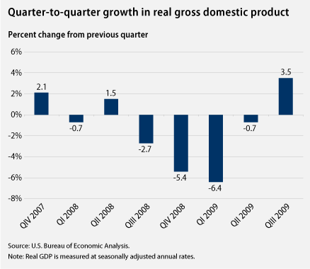 Chart on growth in real GDP