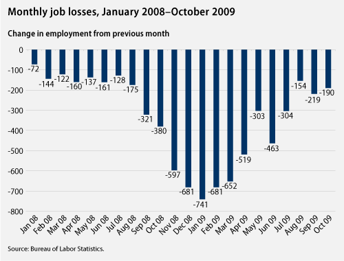Chart on monthly job losses
