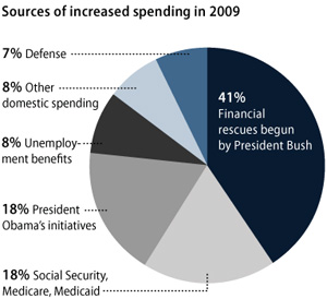sources of increased spending in 2009