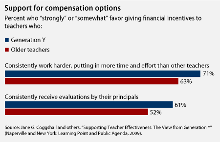 Chart on support for compensation options