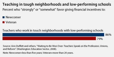 Chart on teaching in tough neighborhoods and low-performing schools