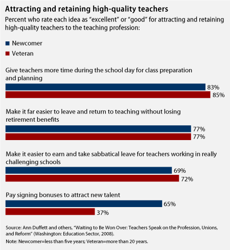 Chart on attracting and retaining high-quality teachers