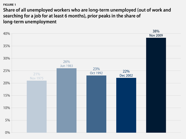 graph of long-term unemployment